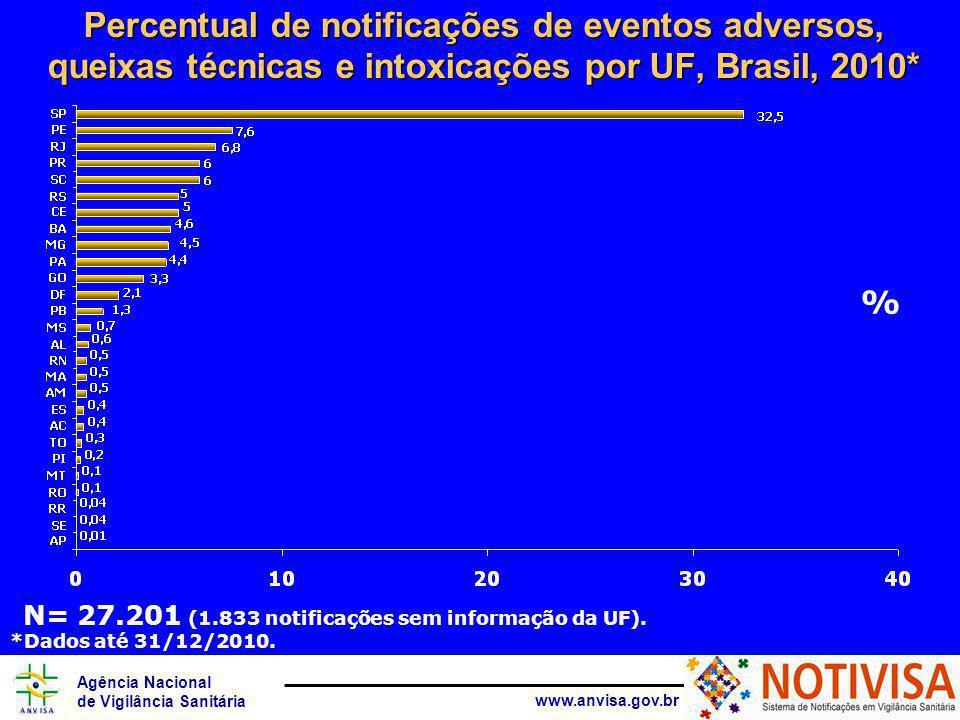 Agência Nacional de Vigilância Sanitária www.anvisa.gov.br Percentual de notificações de eventos adversos, queixas técnicas e intoxicações por UF, Brasil, 2010* % N= 27.201 (1.833 notificações sem informação da UF).