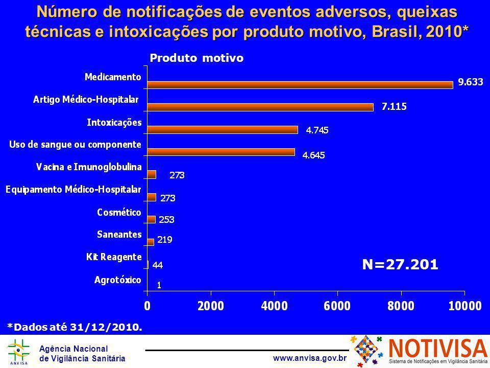 Agência Nacional de Vigilância Sanitária www.anvisa.gov.br Número de notificações de eventos adversos, queixas técnicas e intoxicações por produto motivo, Brasil, 2010* Produto motivo N=27.201 *Dados até 31/12/2010.
