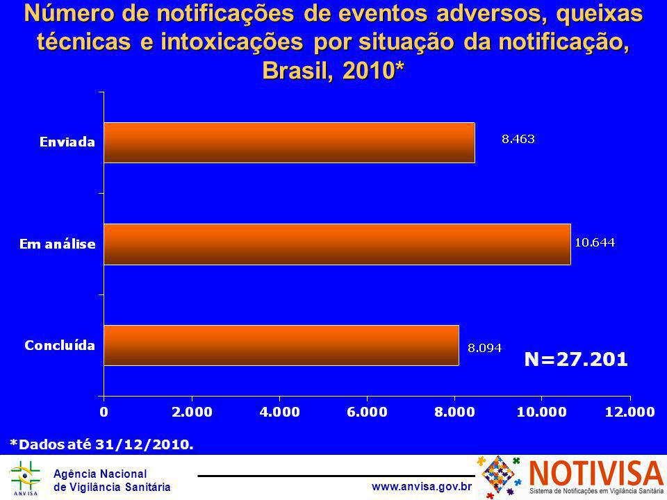 Agência Nacional de Vigilância Sanitária www.anvisa.gov.br Número de notificações de eventos adversos, queixas técnicas e intoxicações por situação da notificação, Brasil, 2010* N=27.201 *Dados até 31/12/2010.