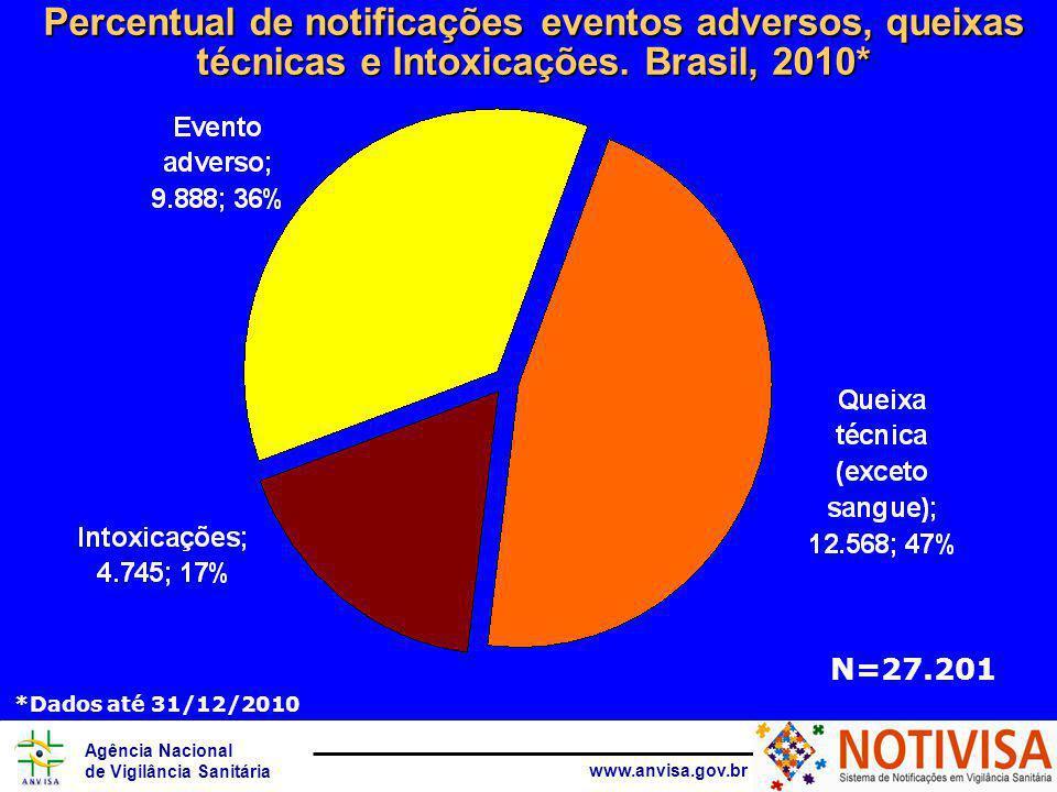 Agência Nacional de Vigilância Sanitária www.anvisa.gov.br Percentual de notificações eventos adversos, queixas técnicas e Intoxicações.