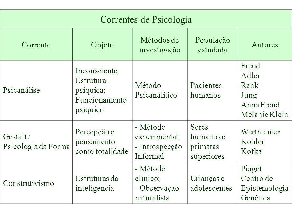 Gestalt / Psicologia da Forma Percepção e pensamento como totalidade - Método experimental; - Introspecção Informal Seres humanos e primatas superiore