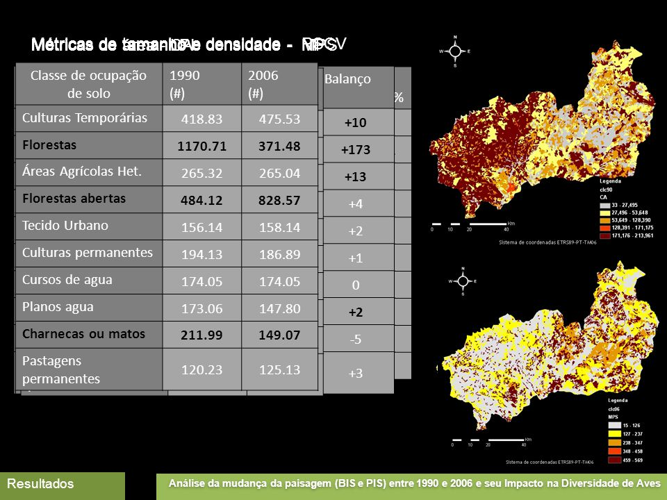 Classe de ocupação de solo 1990 (m2) 2006 (m2) Balanço PLAND(% Culturas Temporárias 53647,7553046,3-0,11 Florestas 220893,25143410,8-13,81 Áreas Agrícolas Het.