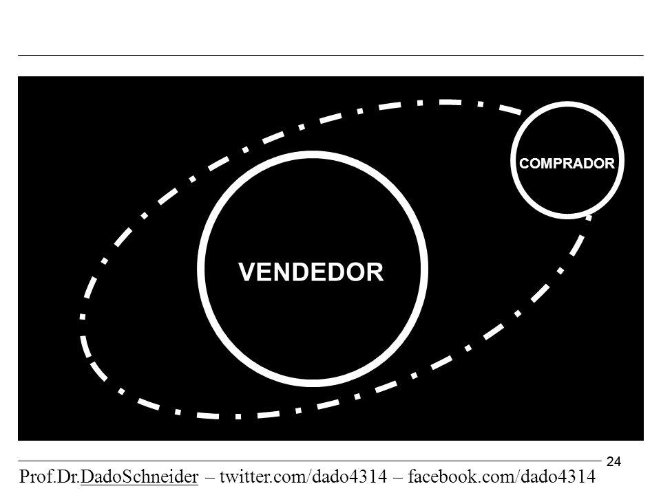 24 VENDEDOR COMPRADOR Prof.Dr.DadoSchneider – twitter.com/dado4314 – facebook.com/dado4314
