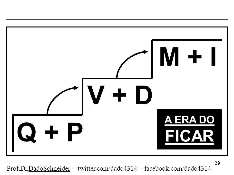 39 Q + P V + D M + I A ERA DO FICAR Prof.Dr.DadoSchneider – twitter.com/dado4314 – facebook.com/dado4314