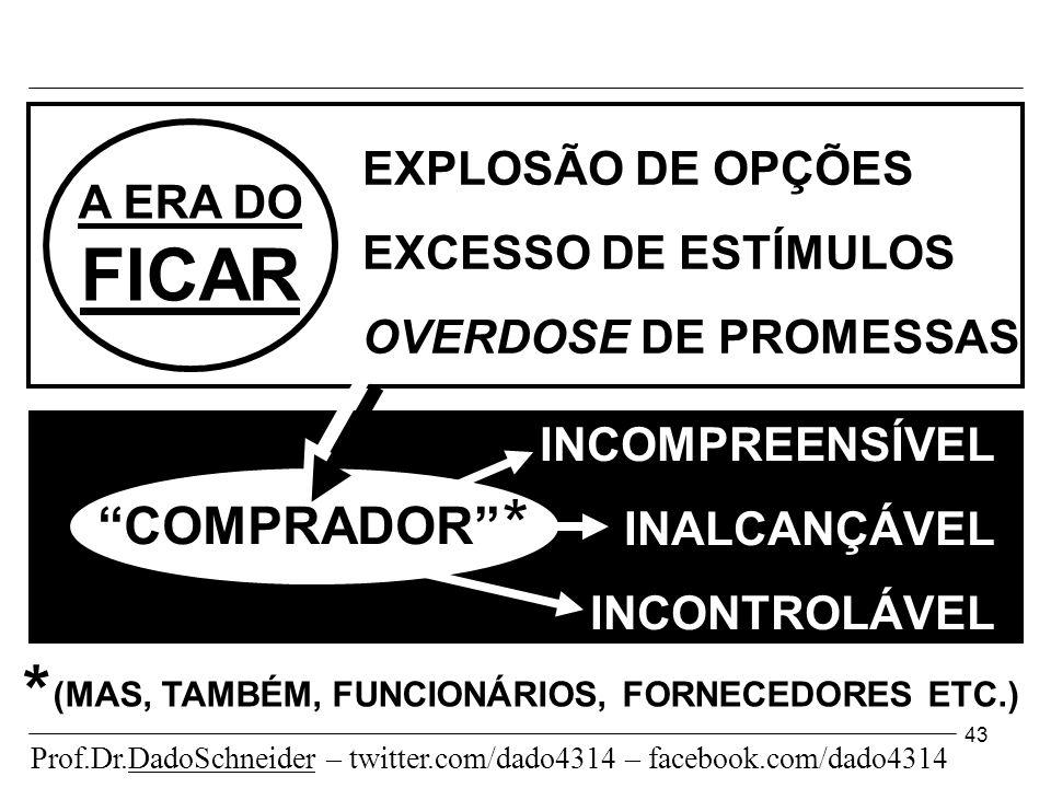 43 EXPLOSÃO DE OPÇÕES EXCESSO DE ESTÍMULOS OVERDOSE DE PROMESSAS COMPRADOR A ERA DO FICAR (MAS, TAMBÉM, FUNCIONÁRIOS, FORNECEDORES ETC.) INCOMPREENSÍVEL INALCANÇÁVEL INCONTROLÁVEL * * Prof.Dr.DadoSchneider – twitter.com/dado4314 – facebook.com/dado4314