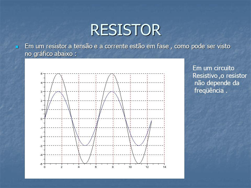 RESISTOR Em um resistor a tensão e a corrente estão em fase, como pode ser visto no gráfico abaixo : Em um resistor a tensão e a corrente estão em fas