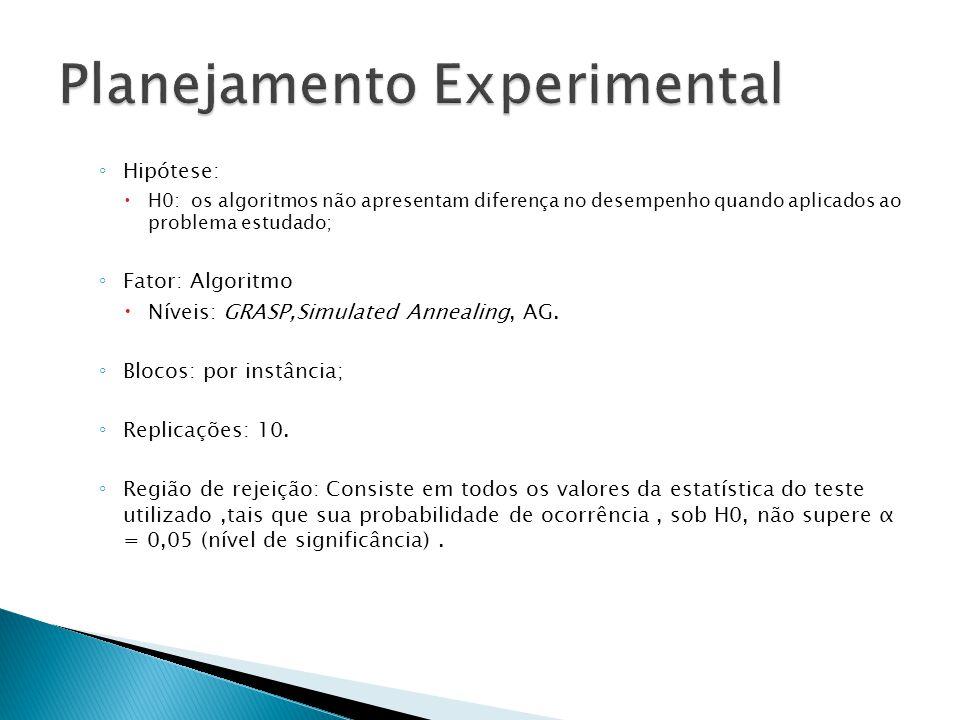 ◦ Hipótese:  H0: os algoritmos não apresentam diferença no desempenho quando aplicados ao problema estudado; ◦ Fator: Algoritmo  Níveis: GRASP,Simulated Annealing, AG.