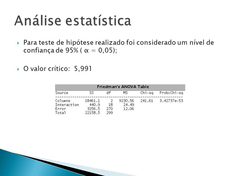  Para teste de hipótese realizado foi considerado um nível de confiança de 95% ( α = 0,05);  O valor crítico: 5,991