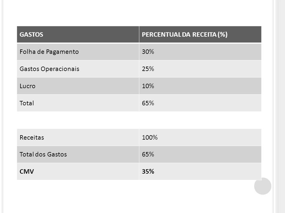 GASTOSPERCENTUAL DA RECEITA (%) Folha de Pagamento30% Gastos Operacionais25% Lucro10% Total65% Receitas100% Total dos Gastos65% CMV35%