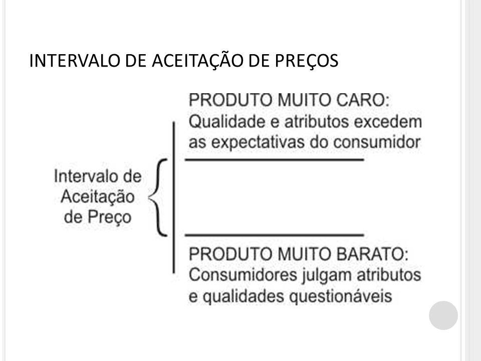 INTERVALO DE ACEITAÇÃO DE PREÇOS