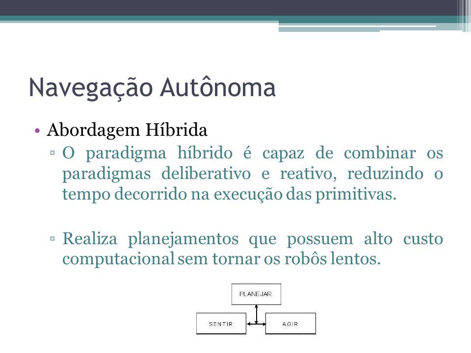 Navegação Autônoma Abordagem Híbrida ▫O paradigma híbrido é capaz de combinar os paradigmas deliberativo e reativo, reduzindo o tempo decorrido na exe