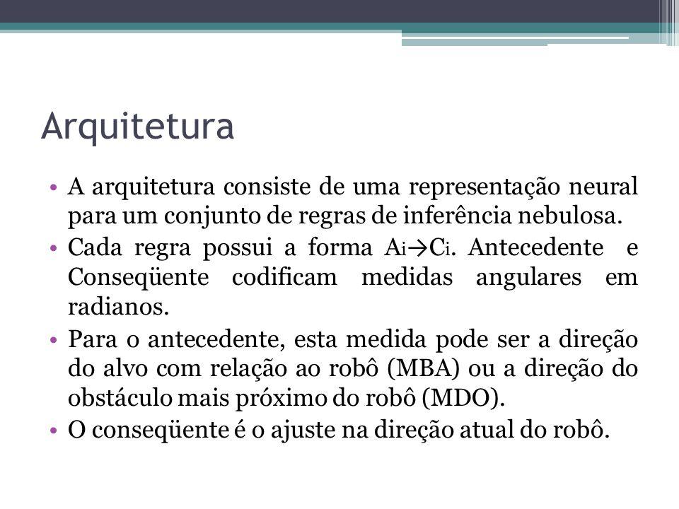 Arquitetura A arquitetura consiste de uma representação neural para um conjunto de regras de inferência nebulosa. Cada regra possui a forma A i → C i.