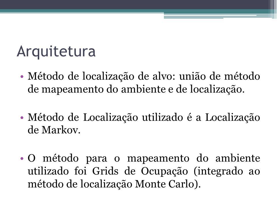 Arquitetura Método de localização de alvo: união de método de mapeamento do ambiente e de localização. Método de Localização utilizado é a Localização