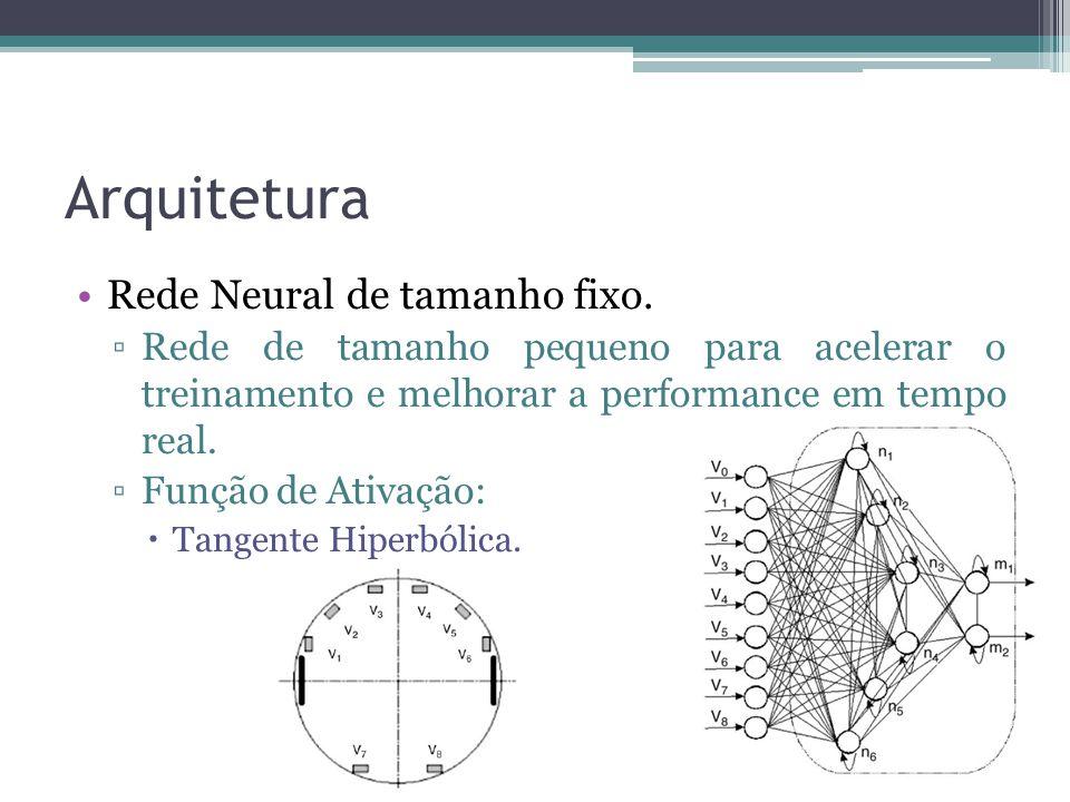 Arquitetura Rede Neural de tamanho fixo. ▫Rede de tamanho pequeno para acelerar o treinamento e melhorar a performance em tempo real. ▫Função de Ativa