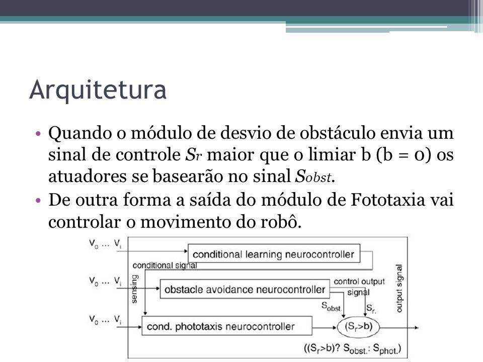Arquitetura Quando o módulo de desvio de obstáculo envia um sinal de controle S r maior que o limiar b (b = 0) os atuadores se basearão no sinal S obs