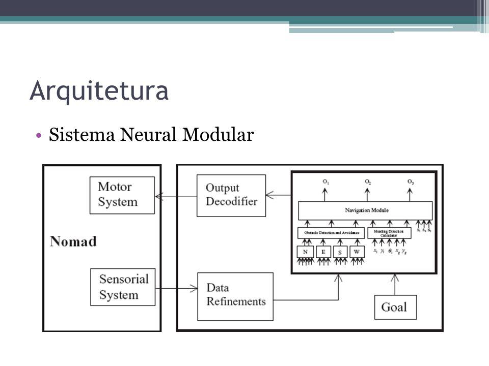 Arquitetura Sistema Neural Modular