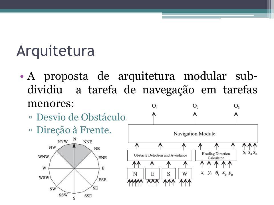 Arquitetura A proposta de arquitetura modular sub- dividiu a tarefa de navegação em tarefas menores: ▫Desvio de Obstáculo. ▫Direção à Frente.