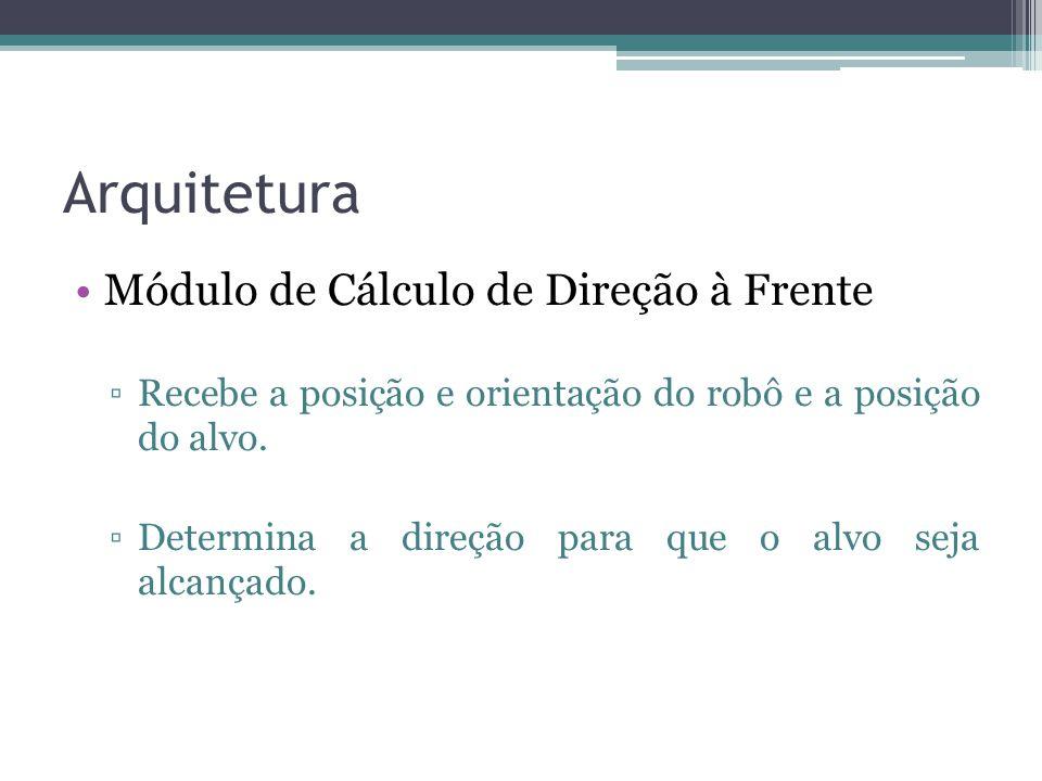 Arquitetura Módulo de Cálculo de Direção à Frente ▫Recebe a posição e orientação do robô e a posição do alvo. ▫Determina a direção para que o alvo sej