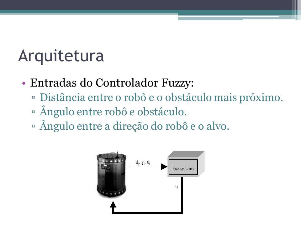 Arquitetura Entradas do Controlador Fuzzy: ▫Distância entre o robô e o obstáculo mais próximo. ▫Ângulo entre robô e obstáculo. ▫Ângulo entre a direção