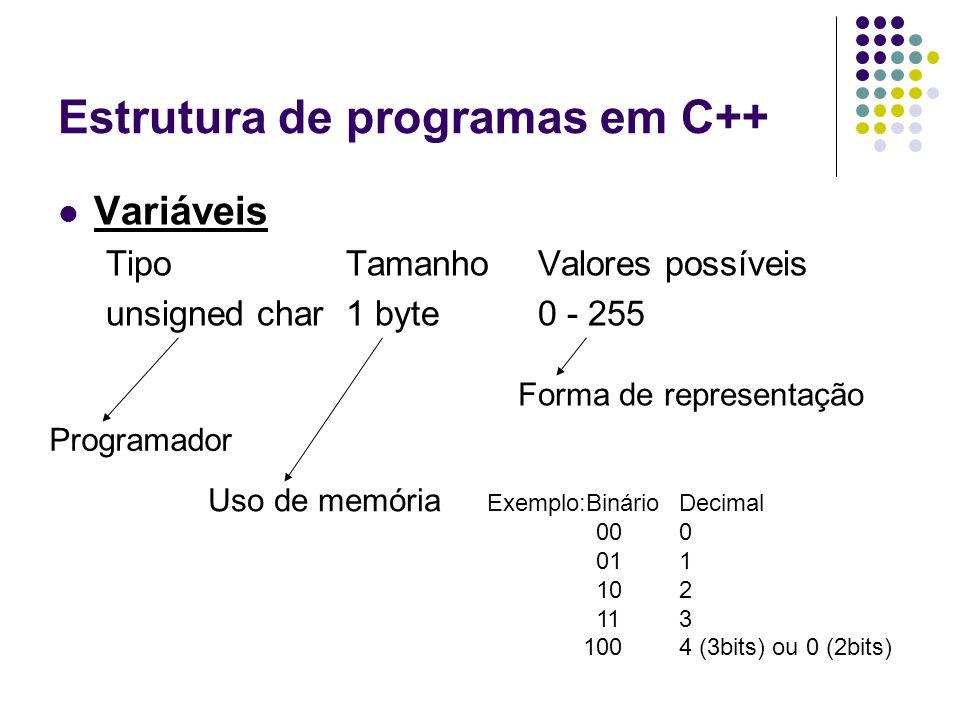 Estrutura de programas em C++ Variáveis TipoTamanhoValores possíveis unsigned char1 byte0 - 255 Programador Uso de memória Forma de representação Exem