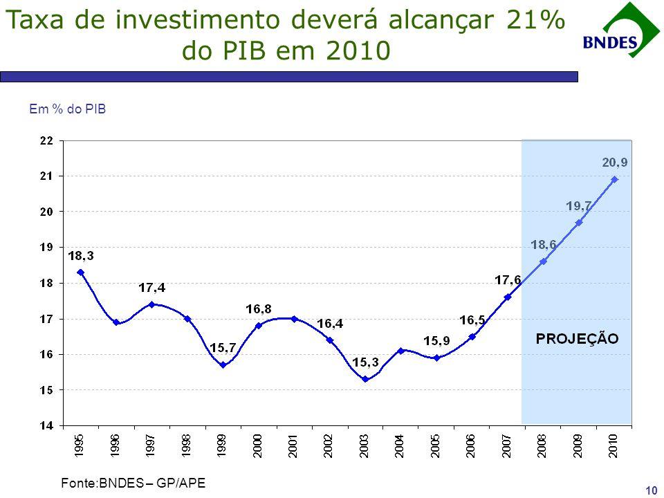 Investimentos em Energia Elétrica devem crescer 19% ao ano, entre 2008 e 2011 Fonte: BNDES e PAC.