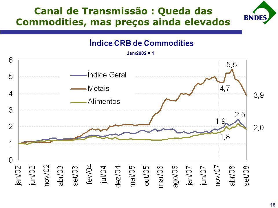 14 Canal de Transmissão : Desinvestimento no Bovespa IBOVESPA reduziu-se a menos da metade de seu pico