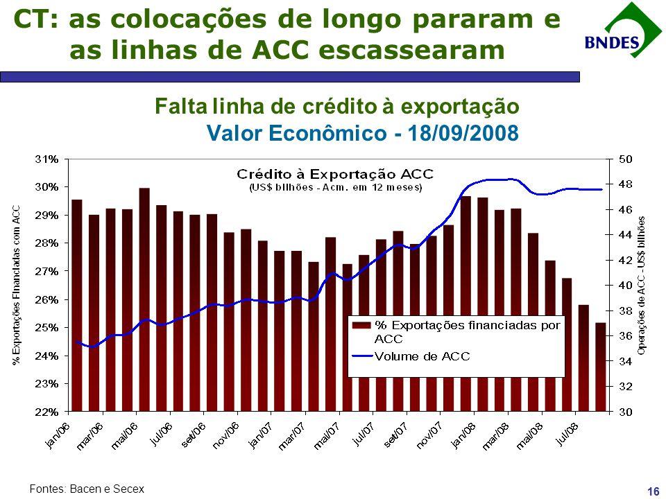 15 Canal de Transmissão : Queda das Commodities, mas preços ainda elevados Índice CRB de Commodities Jan/2002 = 1