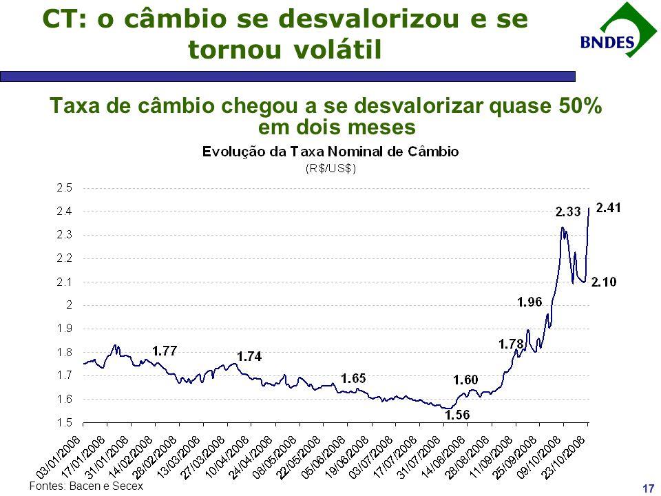 16 CT: as colocações de longo pararam e as linhas de ACC escassearam Falta linha de crédito à exportação Valor Econômico - 18/09/2008 Fontes: Bacen e