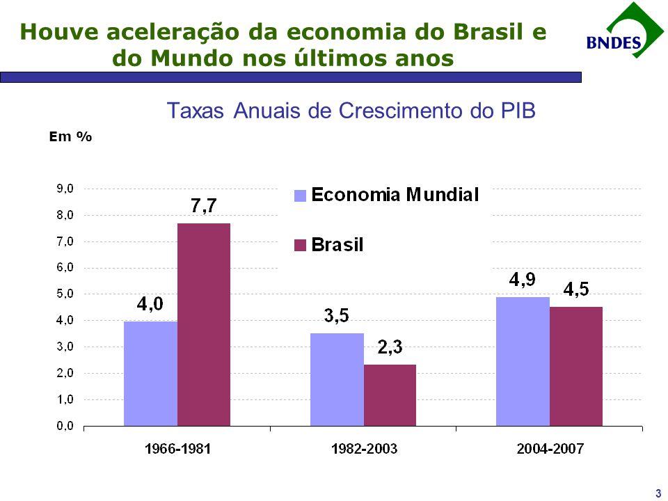2 Panorama da Economia Brasileira Crise Financeira Internacional Perspectivas e Ações de Curto Prazo