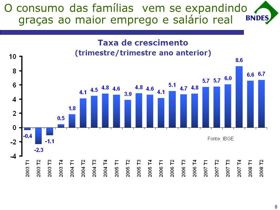 4 Fonte: Banco Central. Desempenho exportador reduziu drasticamente a vulnerabilidade externa