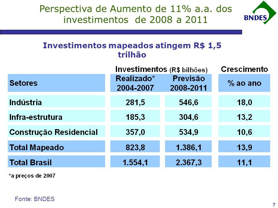 6 Fonte: Elaboração própria a partir de dados do IBGE Investimentos Crescem 2,5 vezes mais rápido que o PIB Há 13 trimestres investimento cresce a tax