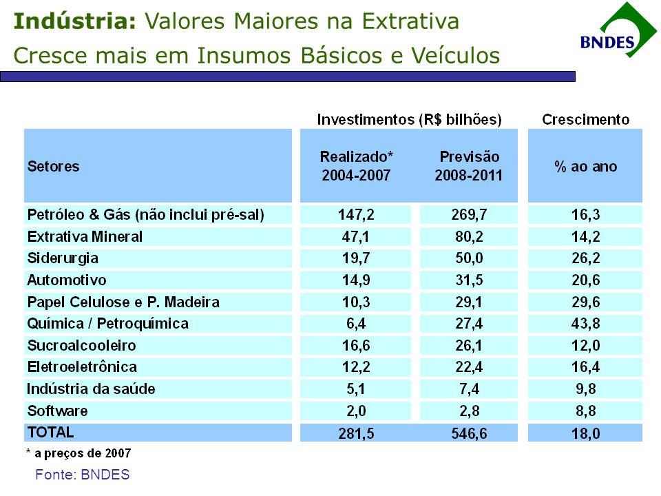 7 Perspectiva de Aumento de 11% a.a. dos investimentos de 2008 a 2011 Investimentos mapeados atingem R$ 1,5 trilhão Fonte: BNDES