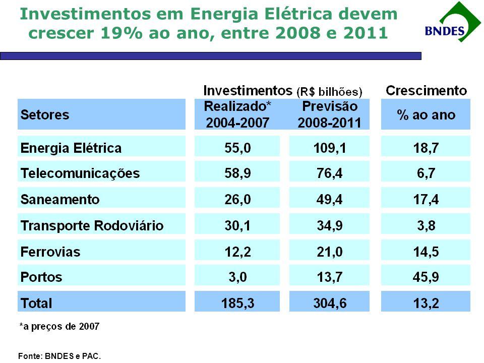 Indústria: Valores Maiores na Extrativa Cresce mais em Insumos Básicos e Veículos Fonte: BNDES