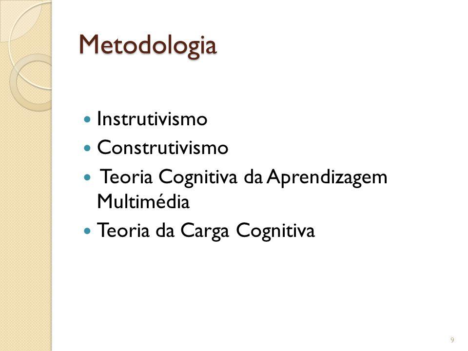 Metodologia Instrutivismo Construtivismo Teoria Cognitiva da Aprendizagem Multimédia Teoria da Carga Cognitiva 9