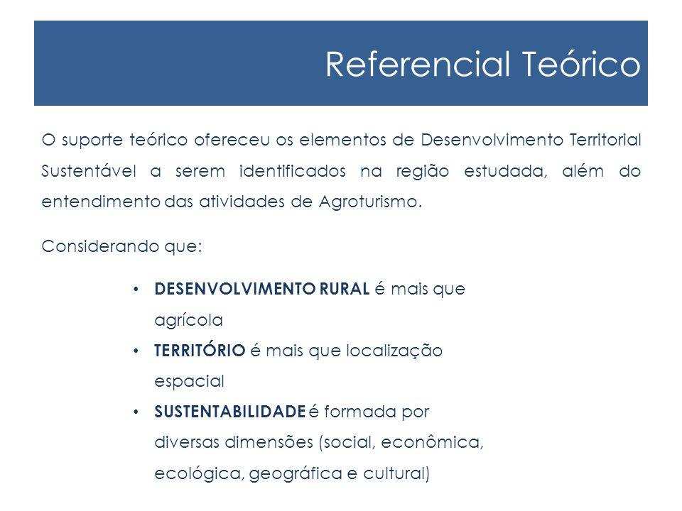 Referencial Teórico O suporte teórico ofereceu os elementos de Desenvolvimento Territorial Sustentável a serem identificados na região estudada, além do entendimento das atividades de Agroturismo.