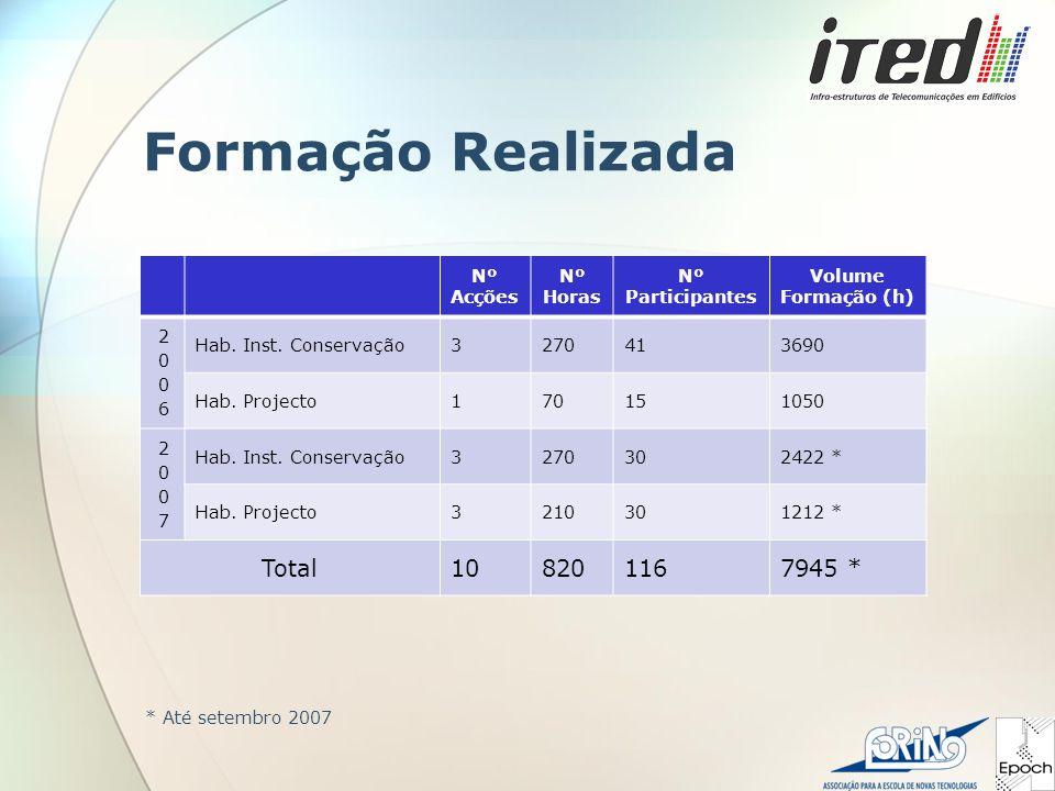 Formação Realizada Nº Acções Nº Horas Nº Participantes Volume Formação (h) Hab.