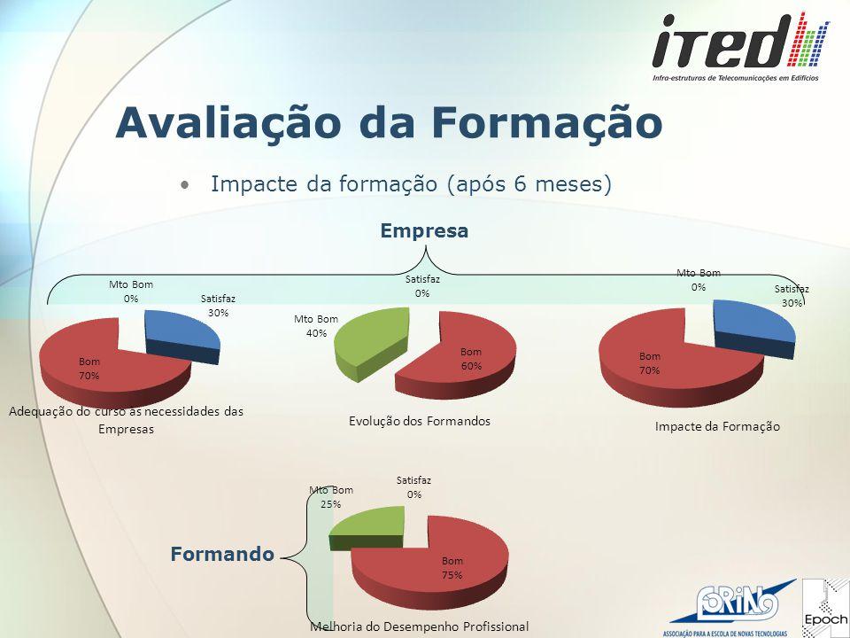 Avaliação da Formação Impacte da formação (após 6 meses) Empresa Formando