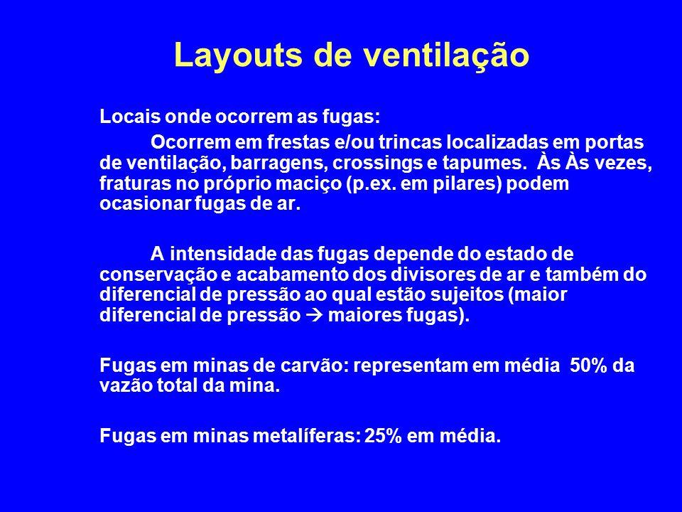 Layouts de ventilação Locais onde ocorrem as fugas: Ocorrem em frestas e/ou trincas localizadas em portas de ventilação, barragens, crossings e tapume
