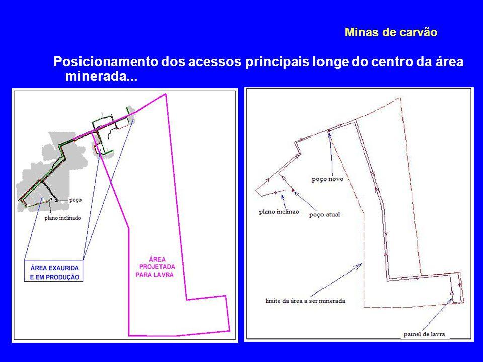 Minas de carvão Posicionamento dos acessos principais longe do centro da área minerada...