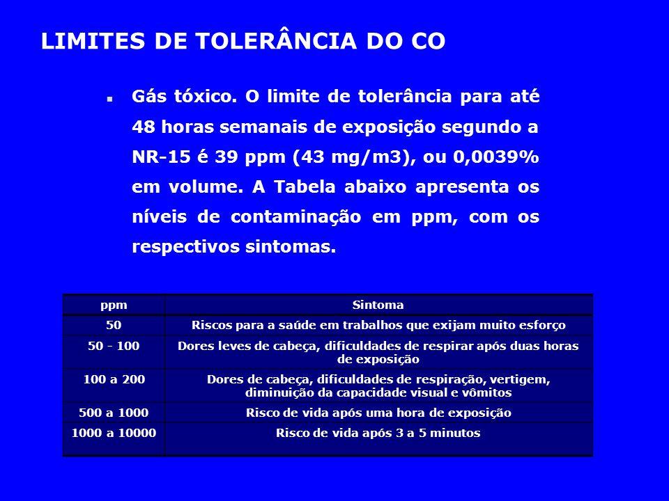 LIMITES DE TOLERÂNCIA DO CO n Gás tóxico. O limite de tolerância para até 48 horas semanais de exposição segundo a NR-15 é 39 ppm (43 mg/m3), ou 0,003