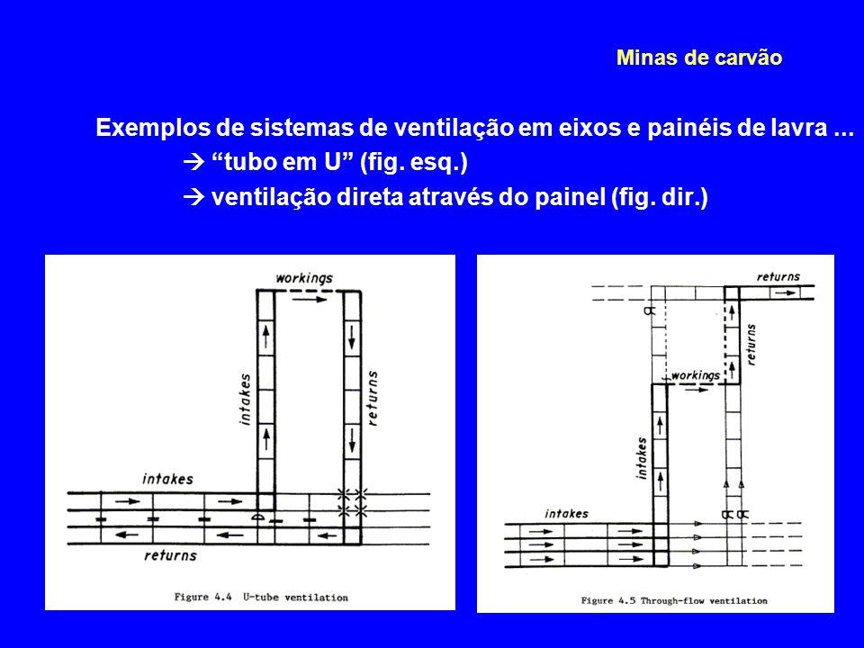 """Exemplos de sistemas de ventilação em eixos e painéis de lavra...  """"tubo em U"""" (fig. esq.)  ventilação direta através do painel (fig. dir.) Minas de"""
