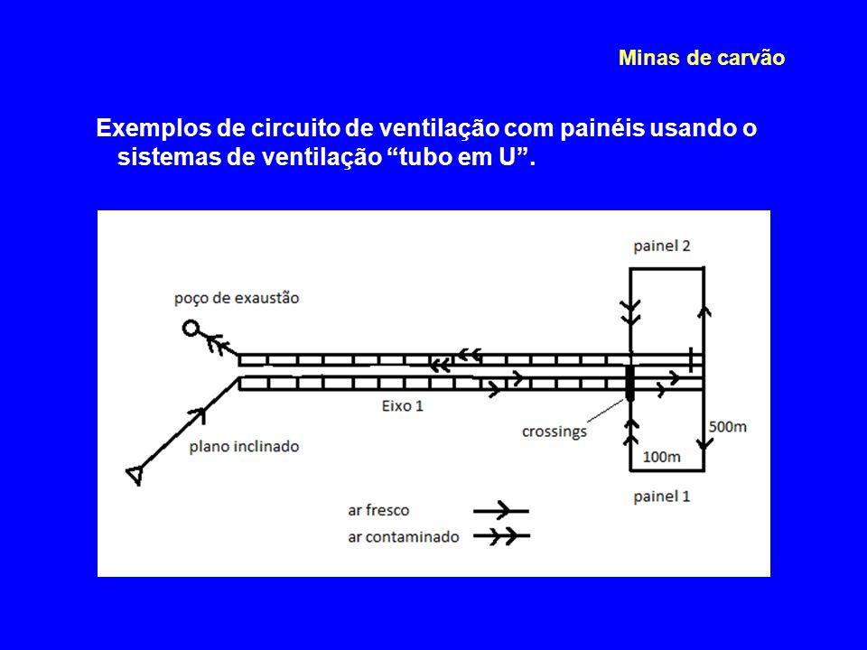 """Exemplos de circuito de ventilação com painéis usando o sistemas de ventilação """"tubo em U"""". Minas de carvão"""