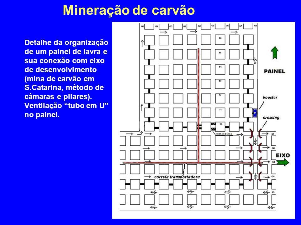 Mineração de carvão Detalhe da organização de um painel de lavra e sua conexão com eixo de desenvolvimento (mina de carvão em S.Catarina, método de câ
