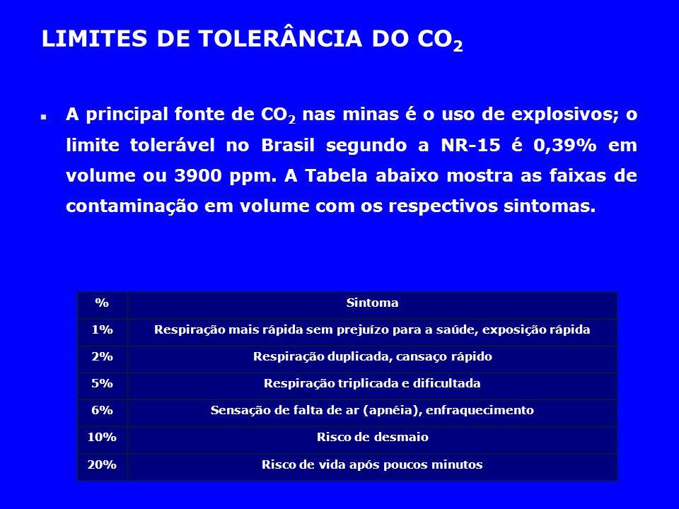 n A principal fonte de CO 2 nas minas é o uso de explosivos; o limite tolerável no Brasil segundo a NR-15 é 0,39% em volume ou 3900 ppm. A Tabela abai