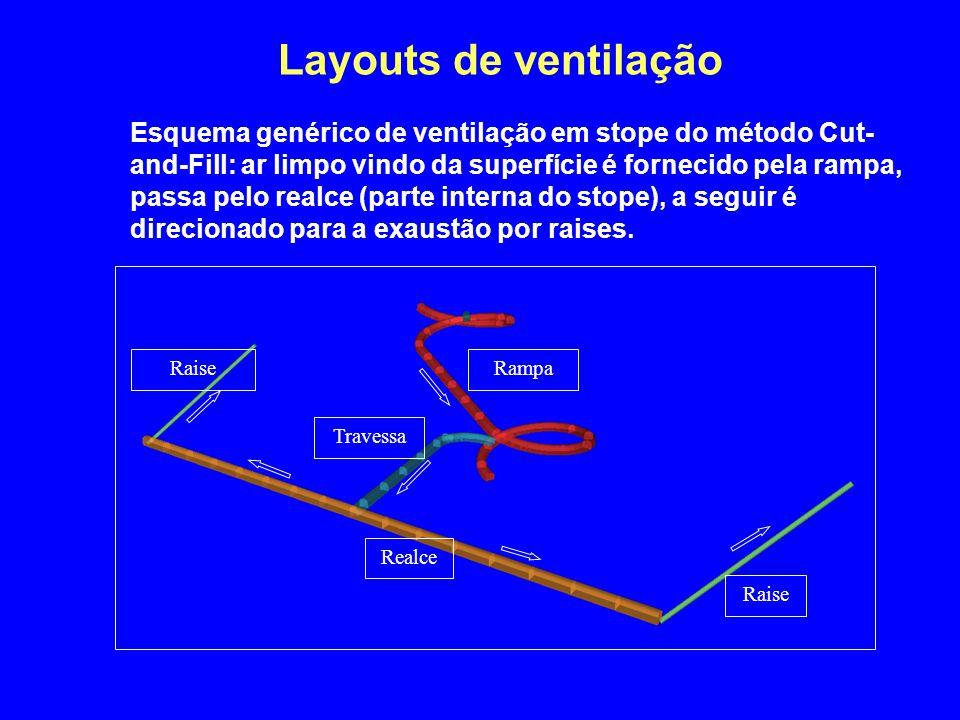 Layouts de ventilação Esquema genérico de ventilação em stope do método Cut- and-Fill: ar limpo vindo da superfície é fornecido pela rampa, passa pelo