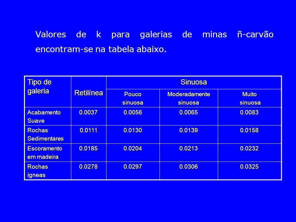 Valores de k para galerias de minas ñ-carvão encontram-se na tabela abaixo. Tipo de galeria RetilíneaSinuosa PoucosinuosaModeradamentesinuosaMuito sin