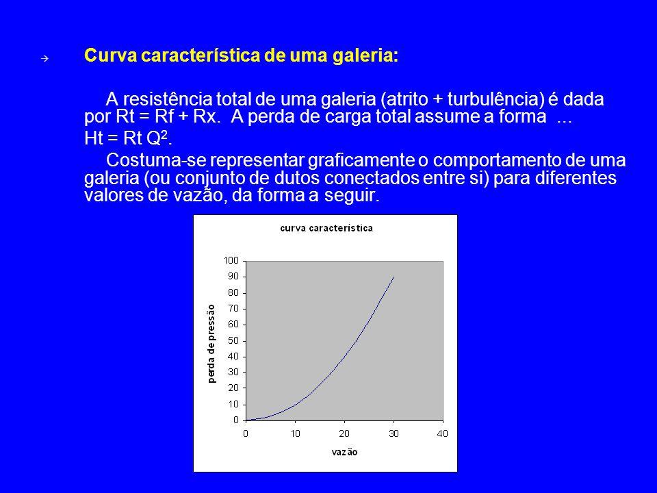  Curva característica de uma galeria: A resistência total de uma galeria (atrito + turbulência) é dada por Rt = Rf + Rx. A perda de carga total assum