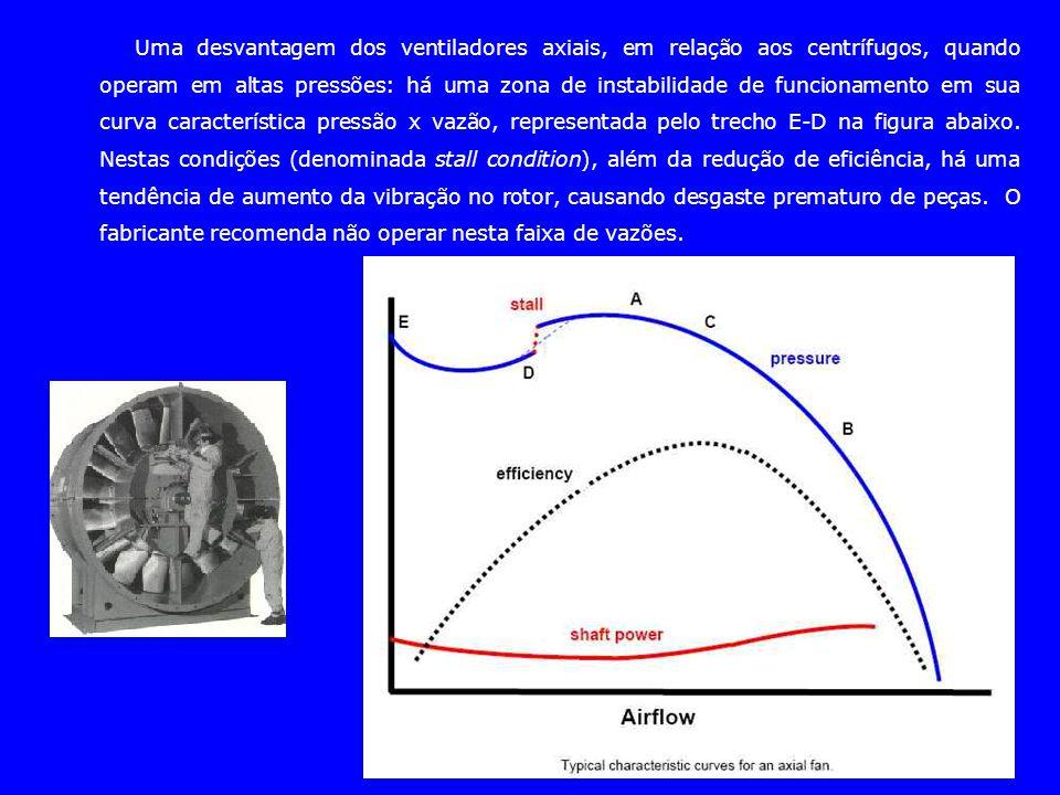 Uma desvantagem dos ventiladores axiais, em relação aos centrífugos, quando operam em altas pressões: há uma zona de instabilidade de funcionamento em