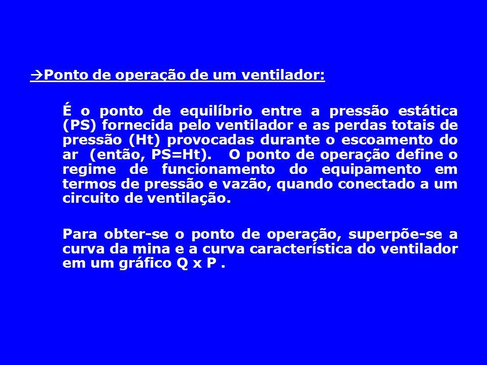  Ponto de operação de um ventilador: É o ponto de equilíbrio entre a pressão estática (PS) fornecida pelo ventilador e as perdas totais de pressão (H