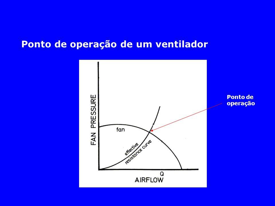 Ponto de operação de um ventilador Ponto de operação